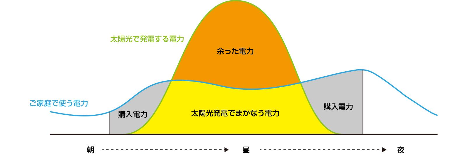 ZEH住宅の電力図