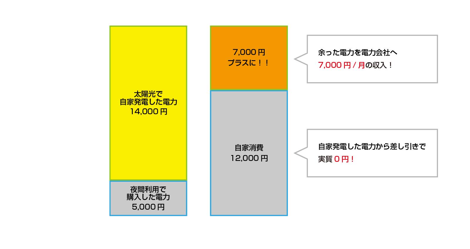 ZEH住宅の売電収入例