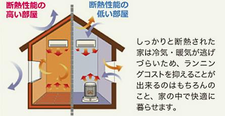 しっかりと断熱された家は冷気・暖気が逃げづらいため、ランニングコストを抑えることが出来るのはもちろんのこと、家の中で快適に暮らせます。
