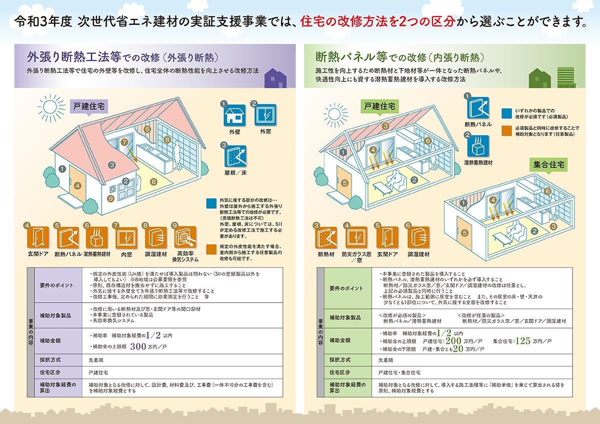 令和3年度 次世代省エネ建材の実証支援事業では、住宅の改修方法を2つの区分から選ぶことができます。