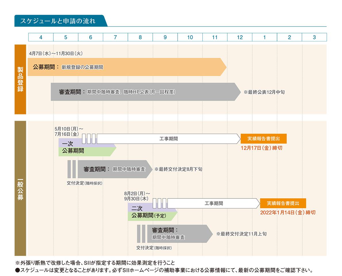 スケジュールと申請の流れ