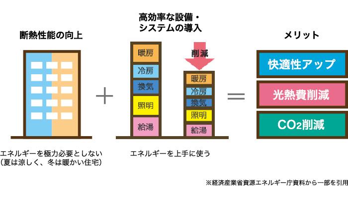 高断熱でエネルギーを極力必要としない + 高効率設備でエネルギーを上手に使う = 快適性アップ、光熱費削減、CO2削減